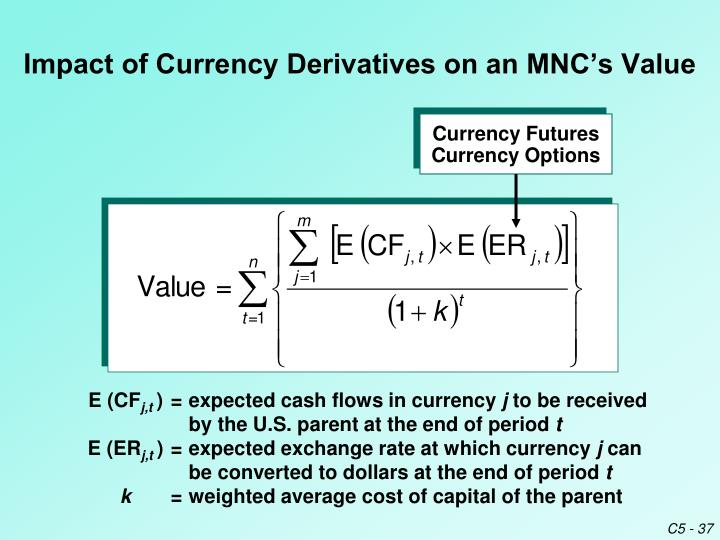 impact on derivatives This paper scrutinizes the value effect of financial derivatives on domestic firms, domestic multinational corporations (mncs), and foreign affiliates of foreign mncs from different aspects of an environment of corruption in both home and host countries by using a novel and hand-collected data set.