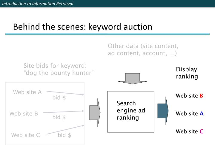 Behind the scenes: keyword auction