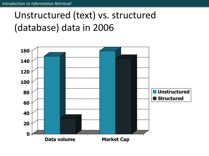 Unstructured (text) vs. structured (database) data in 2006