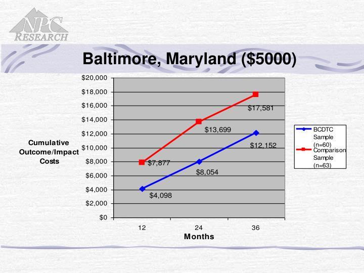 Baltimore, Maryland ($5000)