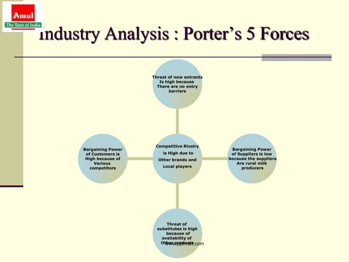 porter s five forces of bank industry analysis australia Commonwealth bank of australia porter five forces & banks industry analysis  at just $11 per pageporter five forces analysis is a strategic management tool.