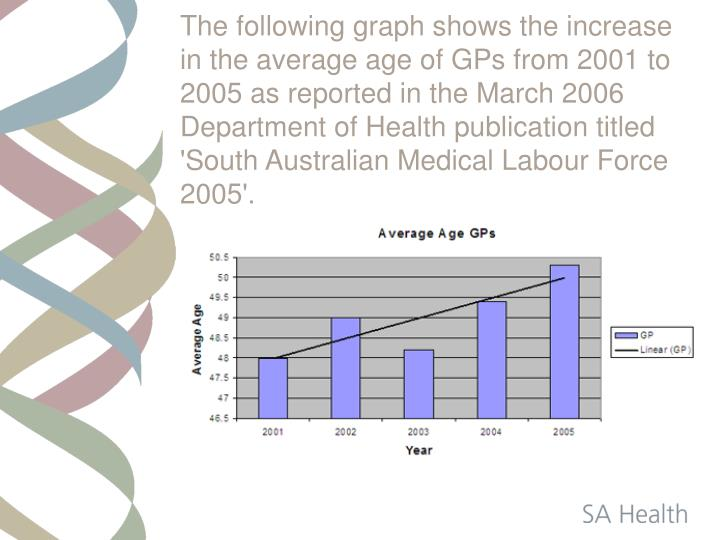 The following graph shows the increase in the average age of GPs from 2001 to 2005 as reported in the March 2006 Department of Health publication titled 'South Australian Medical Labour Force 2005'.