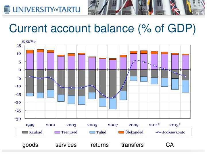 Current account balance (% of GDP)