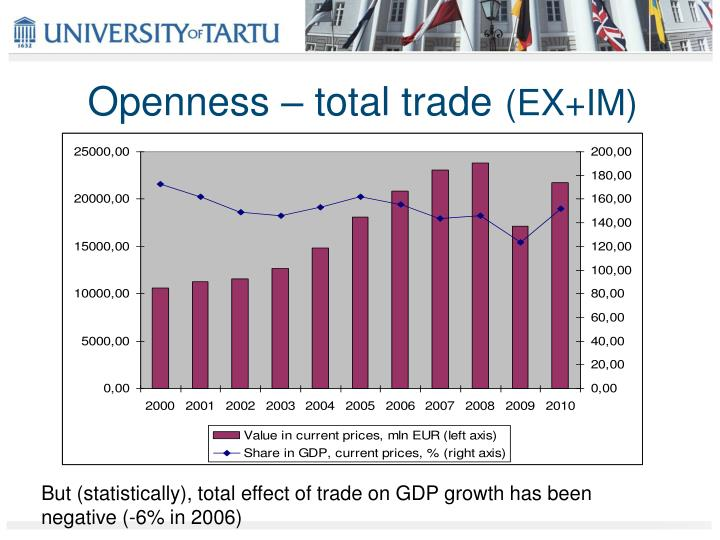 Openness – total trade