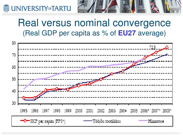 Real versus nominal convergence
