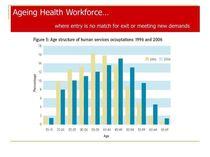 Ageing Health Workforce…