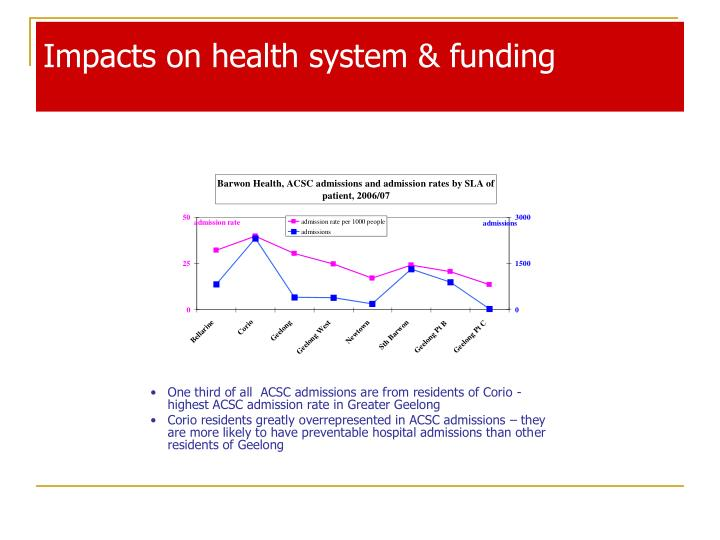 Impacts on health system & funding