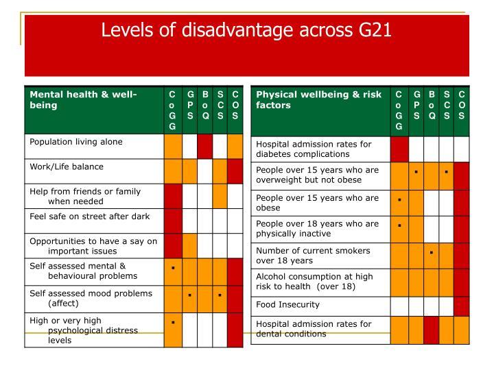 Levels of disadvantage across G21