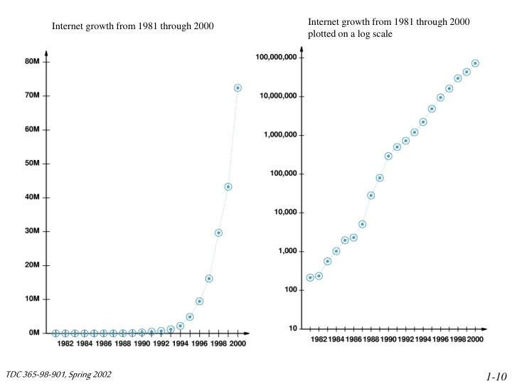 Internet growth from 1981 through 2000 plotted on a log scale