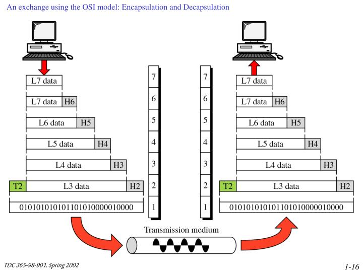 An exchange using the OSI model: Encapsulation and Decapsulation
