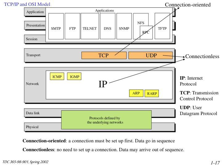 TCP/IP and OSI Model