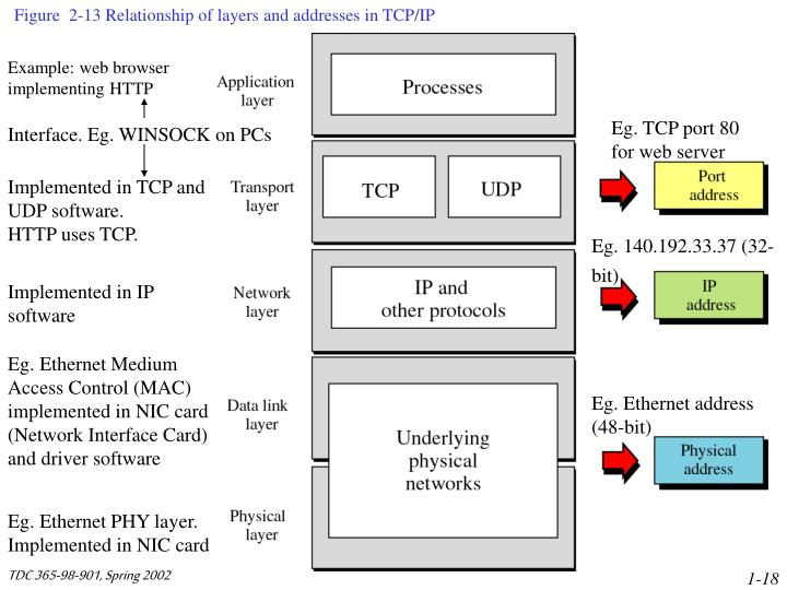 Figure  2-13 Relationship of layers and addresses in TCP/IP
