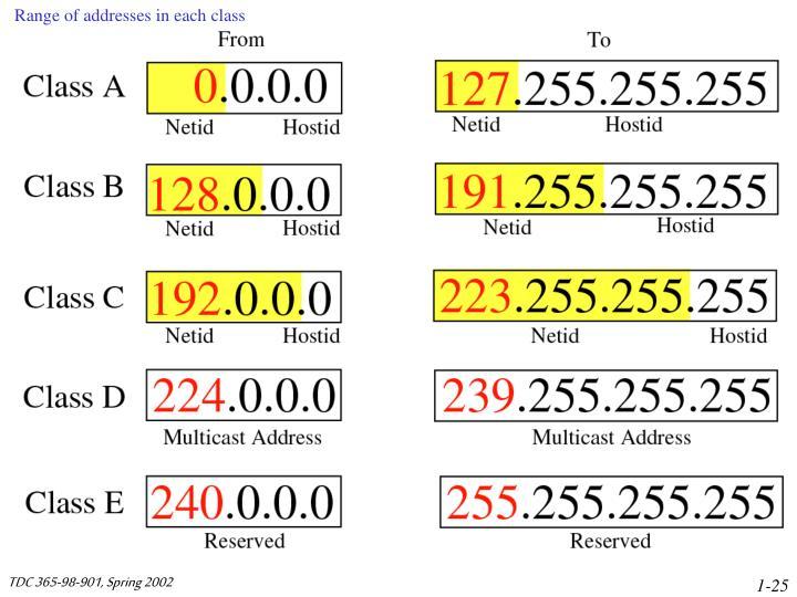 Range of addresses in each class