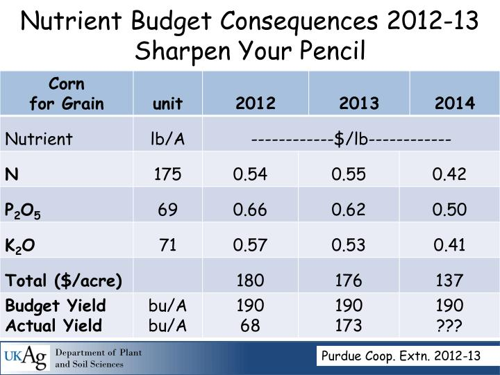 Nutrient Budget Consequences 2012-13