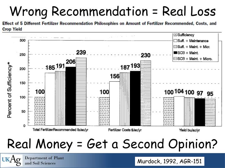 Wrong Recommendation = Real Loss