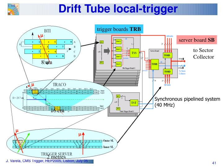 Drift Tube local-trigger