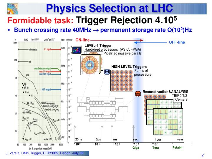 Physics selection at lhc