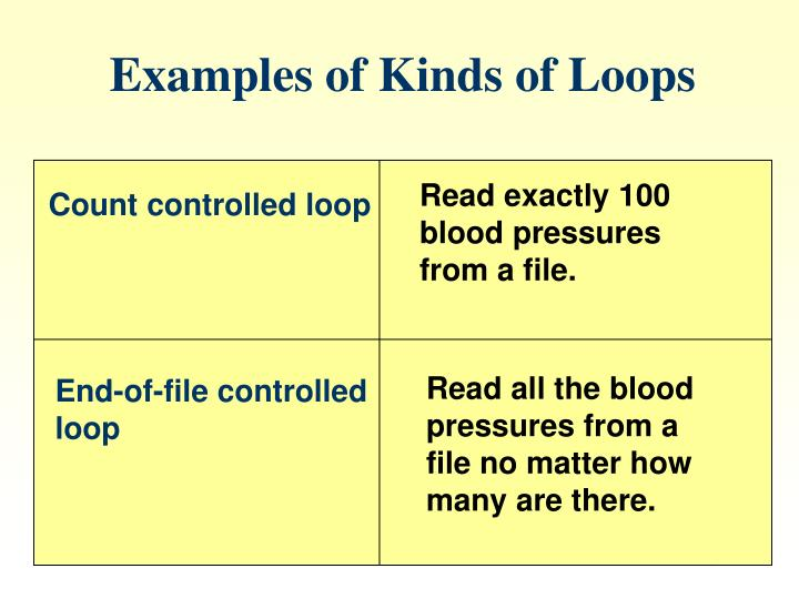 Examples of Kinds of Loops