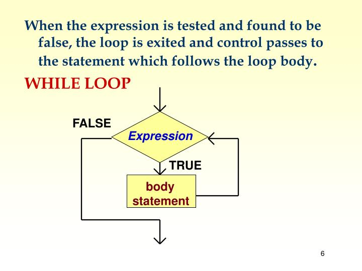 When the expression is tested and found to be false, the loop is exited and control passes to the statement which follows the loop body