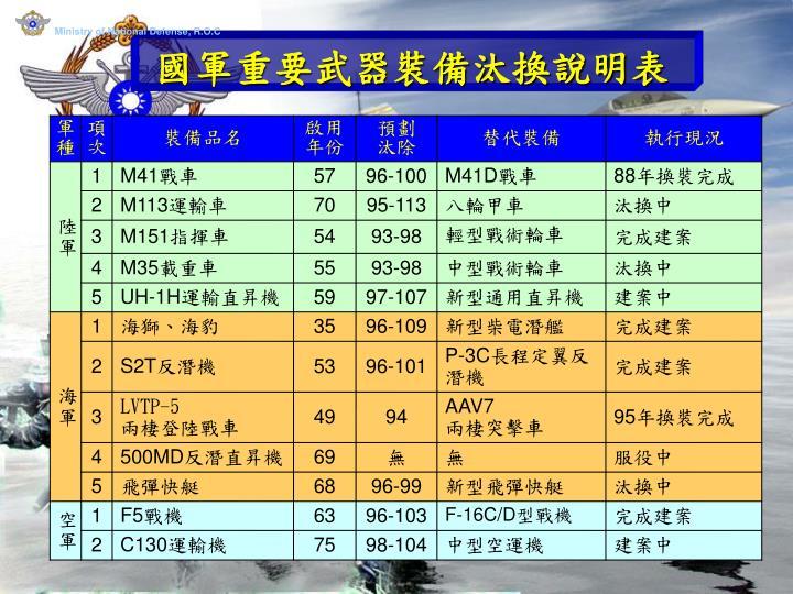 中華民國國防部