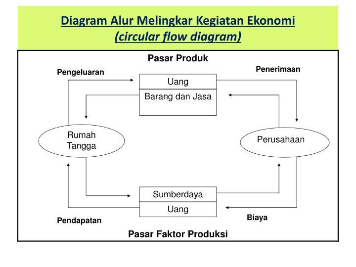 Ppt introduction economics theory powerpoint presentation id4638958 diagram alur melingkar kegiatan ekonomi circular flow diagram ccuart Image collections