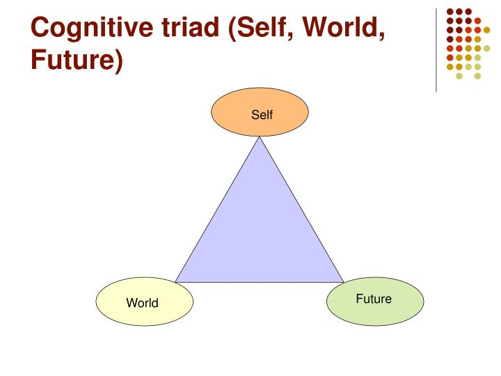 Cognitive triad (Self, World, Future)