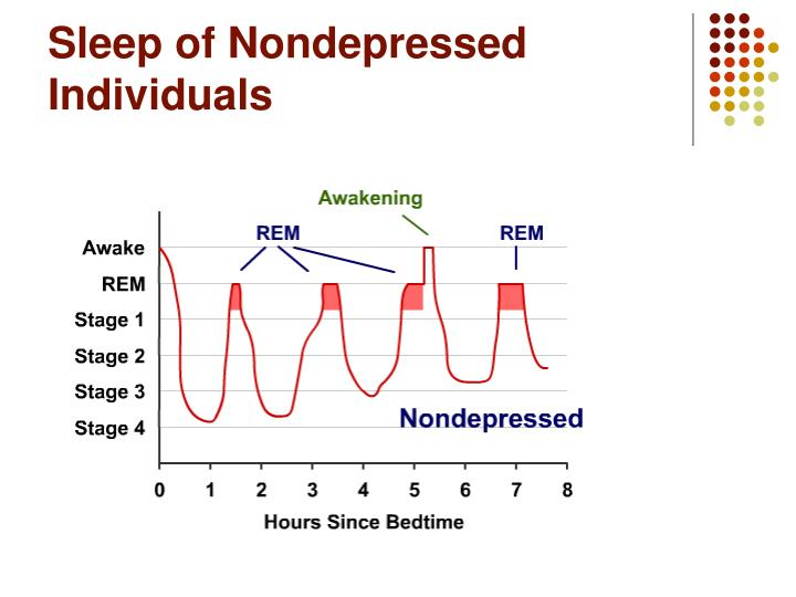 Sleep of Nondepressed Individuals