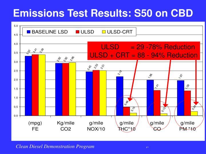 Emissions Test Results: S50 on CBD