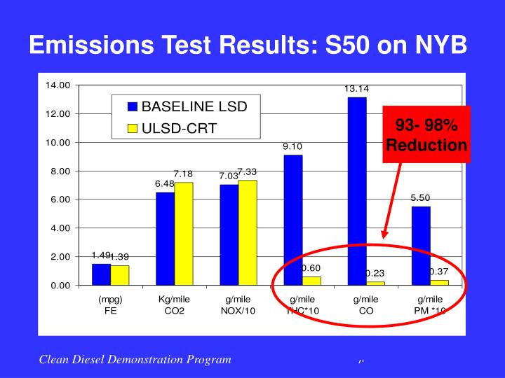 Emissions Test Results: S50 on NYB