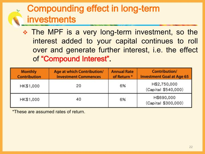 Compounding effect in long-term
