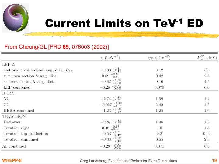 Current Limits on TeV