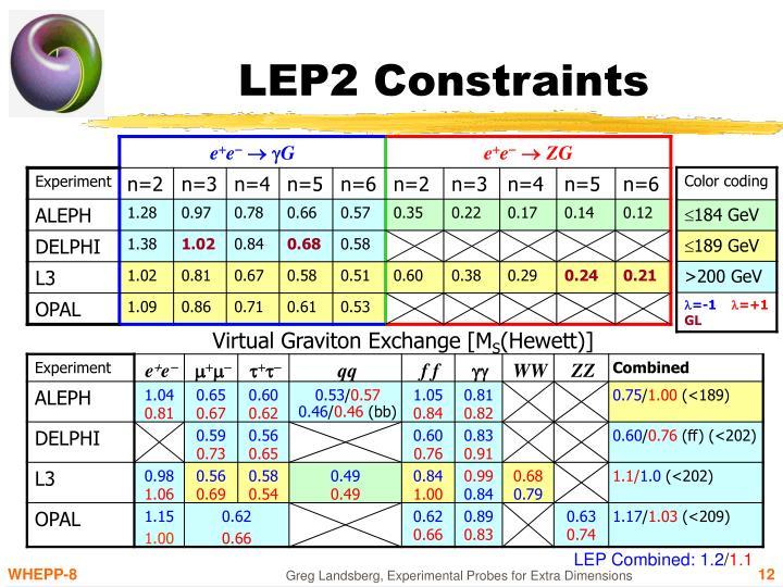 LEP2 Constraints