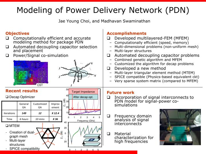 Modeling of power delivery network pdn jae young choi and madhavan swaminathan