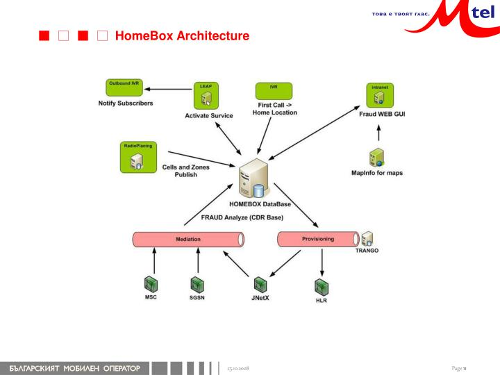 HomeBox Architecture