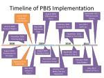timeline of pbis implementation2