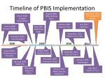 timeline of pbis implementation8