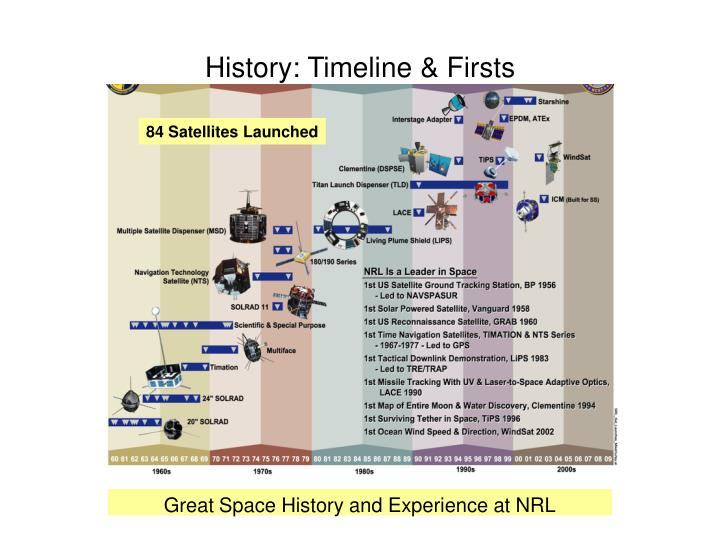 History: Timeline & Firsts