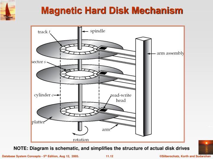 Magnetic Hard Disk Mechanism