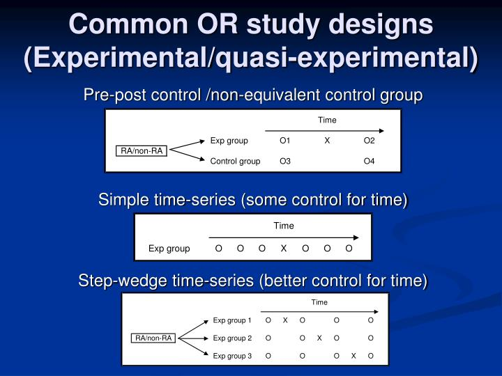 Common OR study designs