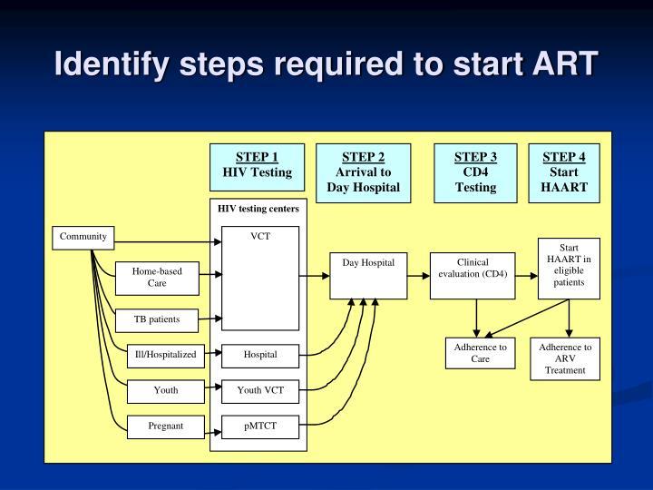 Identify steps required to start ART