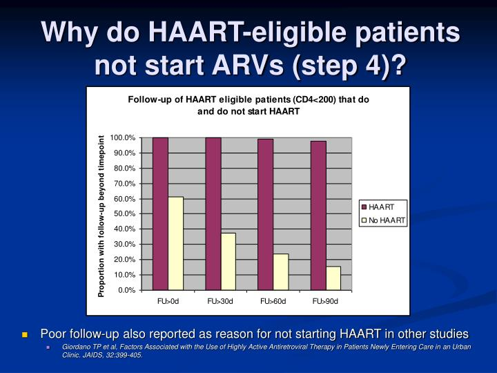 Why do HAART-eligible patients not start ARVs (step 4)?