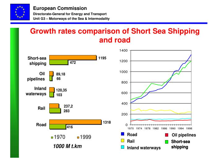 Growth rates comparison of Short Sea Shipping and road