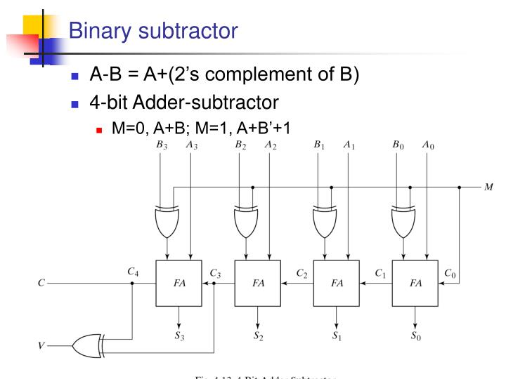 Binary subtractor