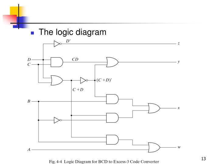 The logic diagram