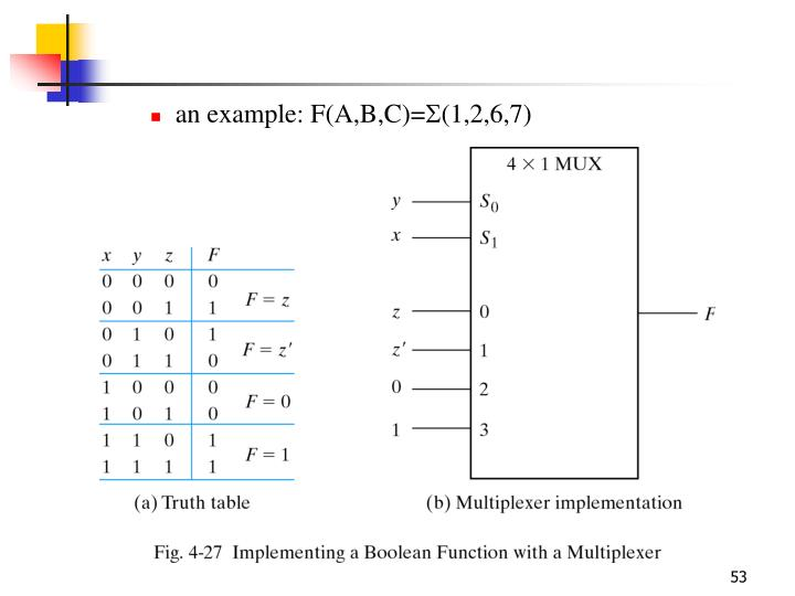 an example: F(A,B,C)=