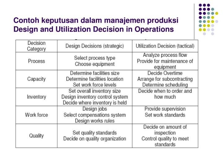 technology utilization in operations plan Operations management is an area of management concerned with designing and controlling the process of production and redesigning business operations in the production of goods or services it involves the responsibility of ensuring that business operations are efficient in terms of using as few resources as needed and effective in terms of.