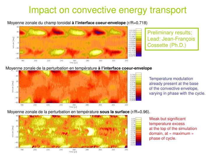 Impact on convective energy transport