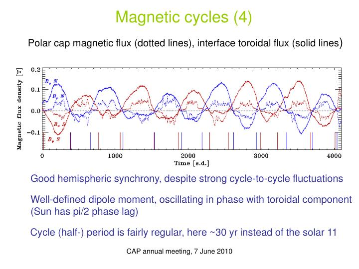 Magnetic cycles (4)