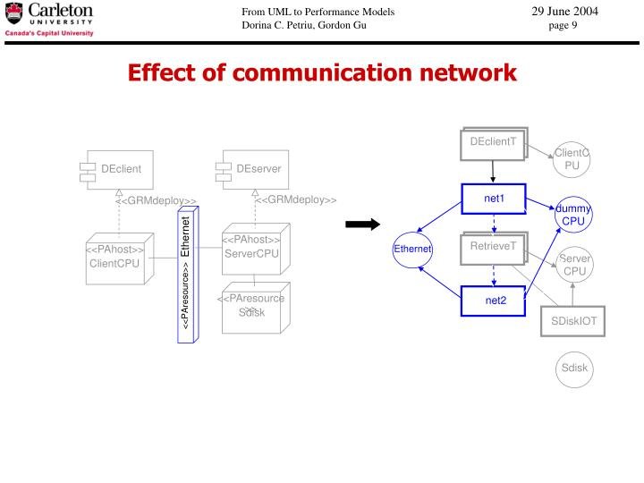 Effect of communication network