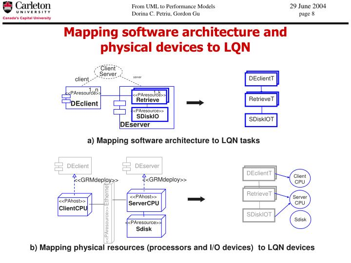 Mapping software architecture and
